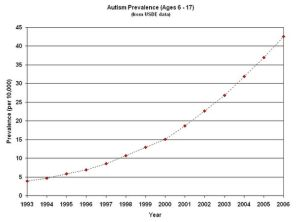 otizm sıklığı, otizmli çocuk, otizm doktoru, çocuk nörolojisi, pediatrik nöroloji