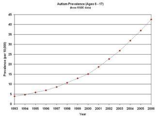 otizm sıklığı